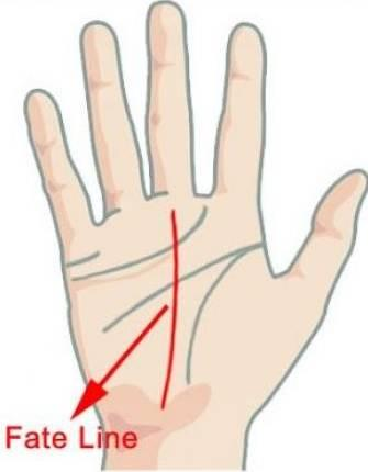 meaning of palmistry fate line and shapes triangles star and cross