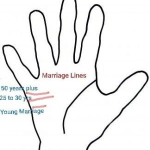 Meaning of Palmistry marriage lines